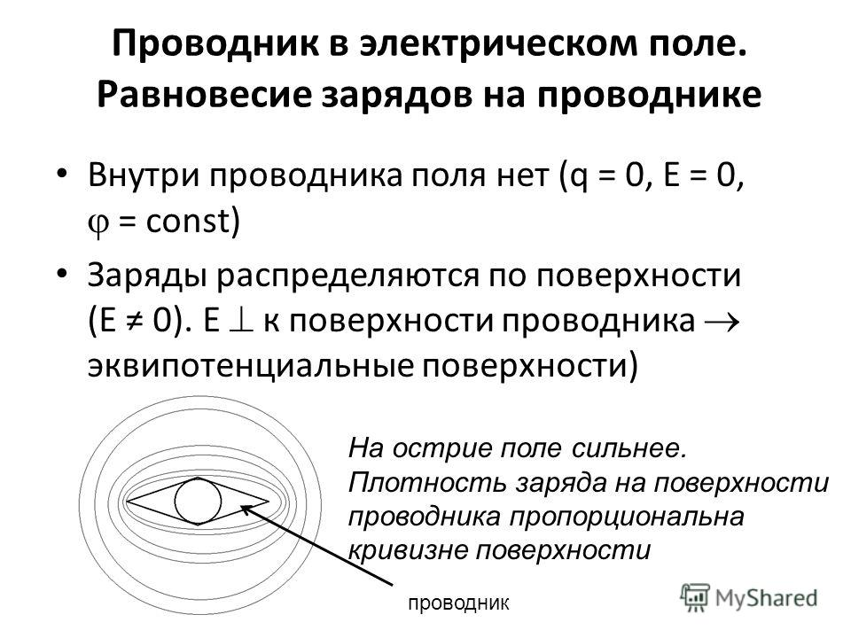Проводник в электрическом поле. Равновесие зарядов на проводнике Внутри проводника поля нет (q = 0, E = 0, = const) Заряды распределяются по поверхности (E 0). Е к поверхности проводника эквипотенциальные поверхности) На острие поле сильнее. Плотност
