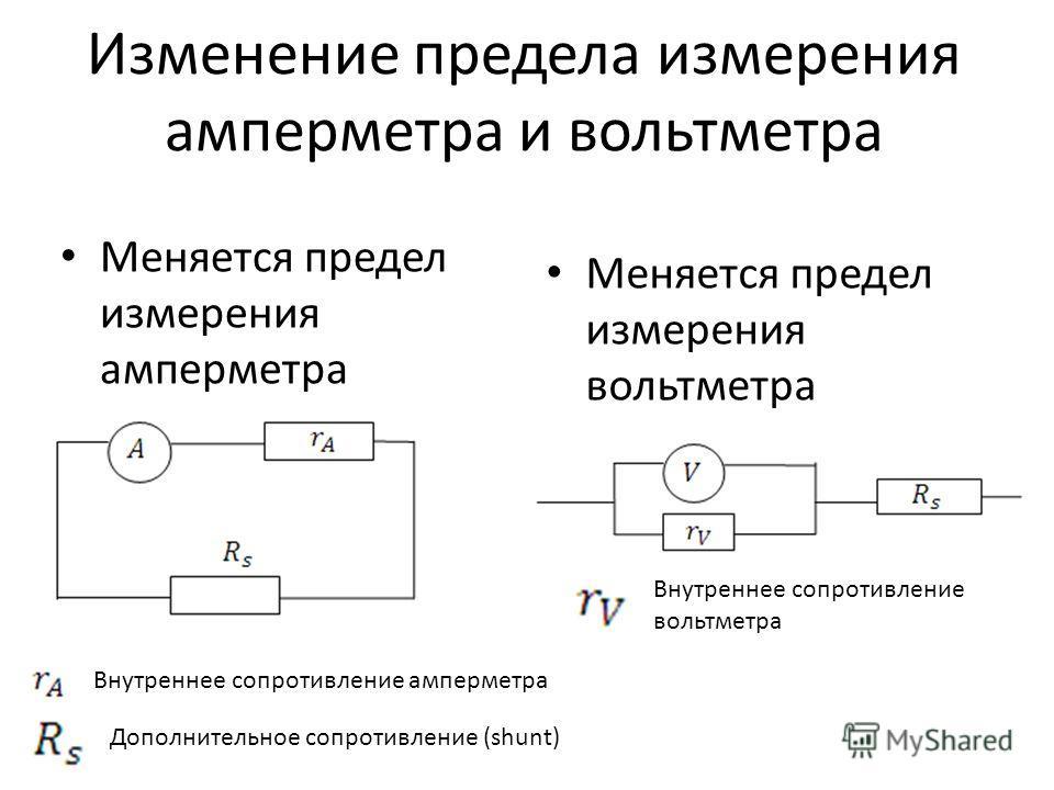Изменение предела измерения амперметра и вольтметра Меняется предел измерения амперметра Меняется предел измерения вольтметра Внутреннее сопротивление амперметра Дополнительное сопротивление (shunt) Внутреннее сопротивление вольтметра