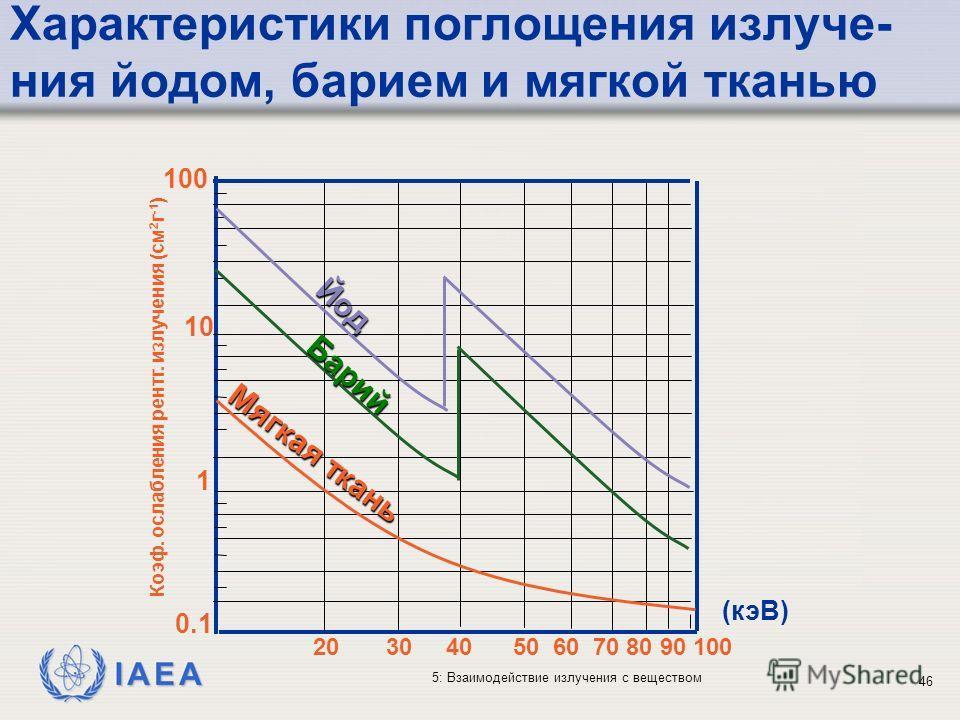IAEA 5: Взаимодействие излучения с веществом Характеристики поглощения излуче- ния йодом, барием и мягкой тканью 100 20 30 40 50 60 70 80 90 100 10 1 0.1 Йод (кэВ) Коэф. ослабления рентг. излучения (cм 2 г -1 ) Барий Мягкая ткань 46