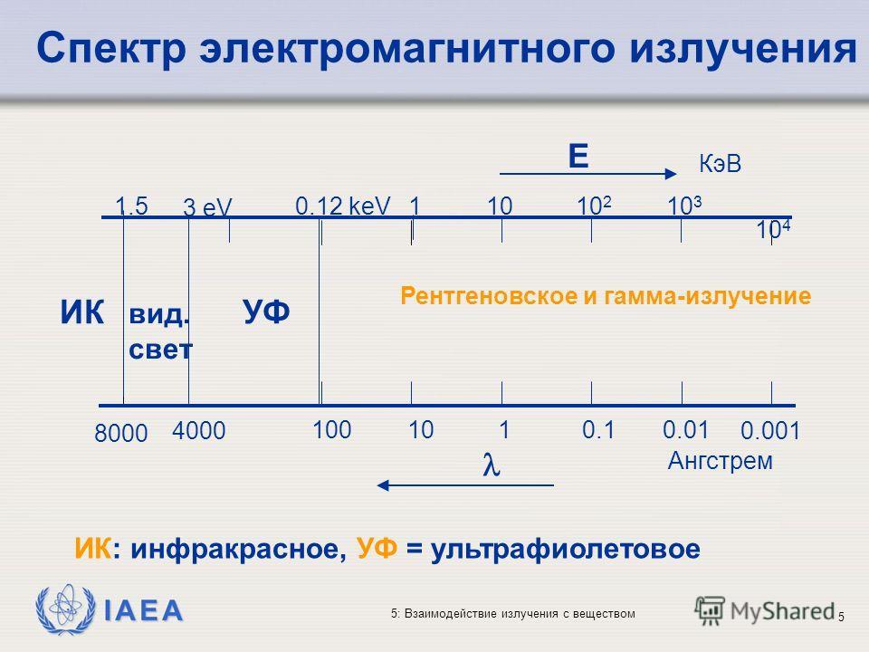 IAEA 5: Взаимодействие излучения с веществом Спектр электромагнитного излучения 10 4 10 3 10 2 101 3 eV 0.001 0.010.1110 0.12 keV 100 1.5 Ангстрем КэВ Рентгеновское и гамма-излучение УФИК вид. свет E 4000 8000 ИК: инфракрасное, УФ = ультрафиолетовое