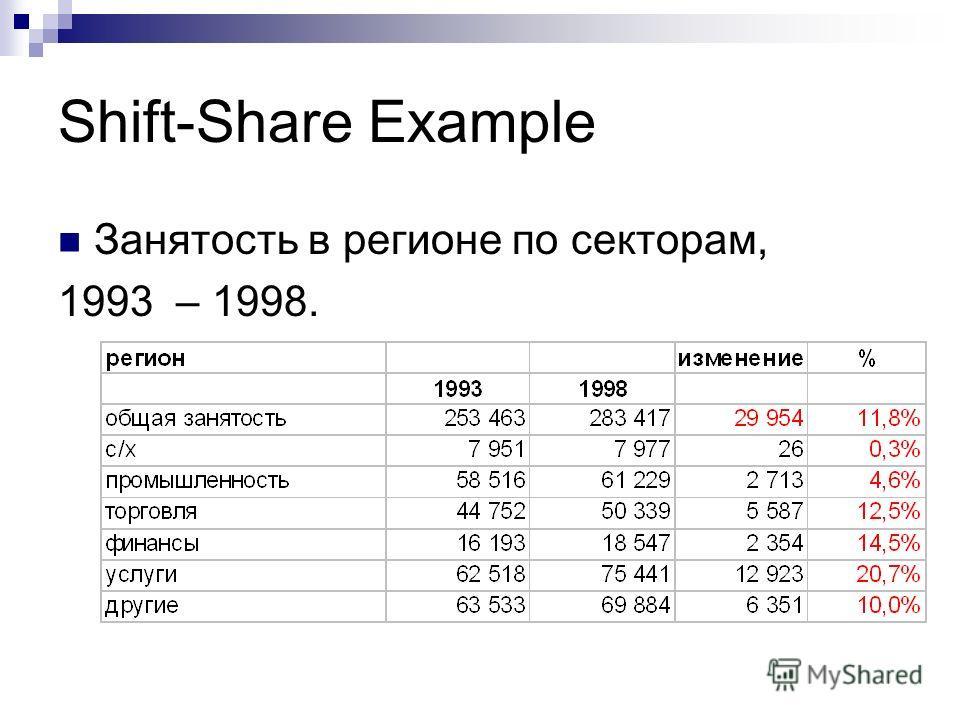 Shift-Share Example Занятость в регионе по секторам, 1993 – 1998.