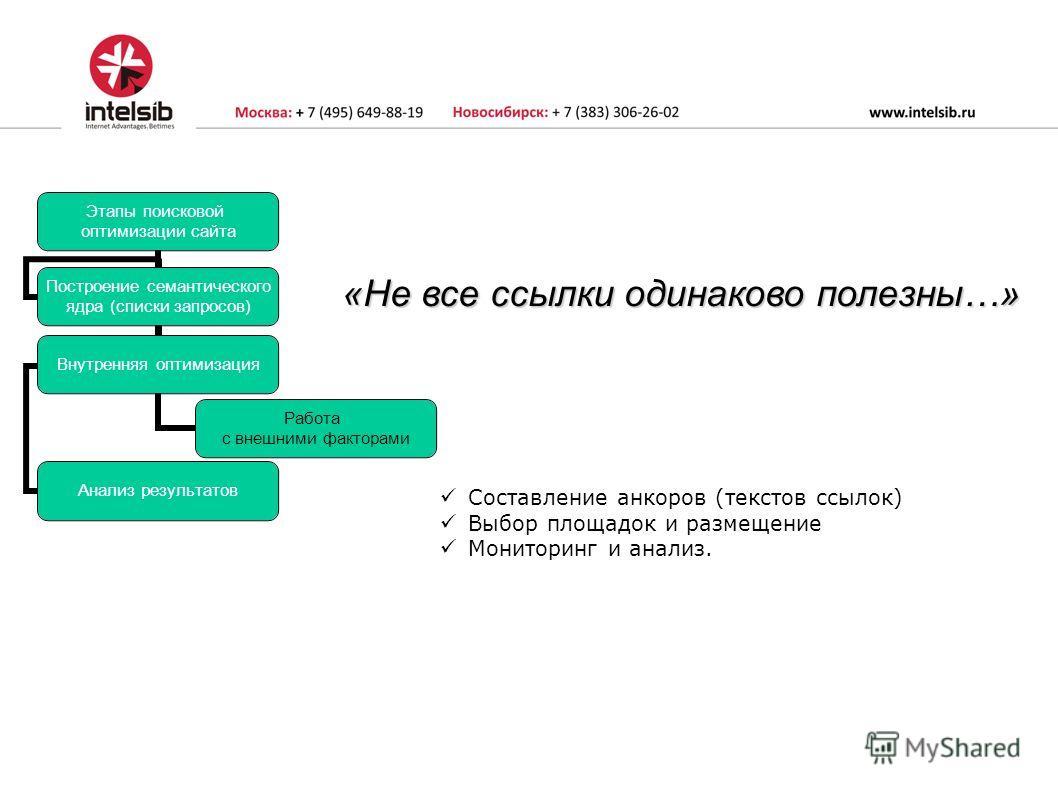 Этапы поисковой оптимизации сайта Построение семантического ядра (списки запросов) Внутренняя оптимизация Работа с внешними факторами Анализ результатов Составление анкоров (текстов ссылок) Выбор площадок и размещение Мониторинг и анализ. «Не все ссы