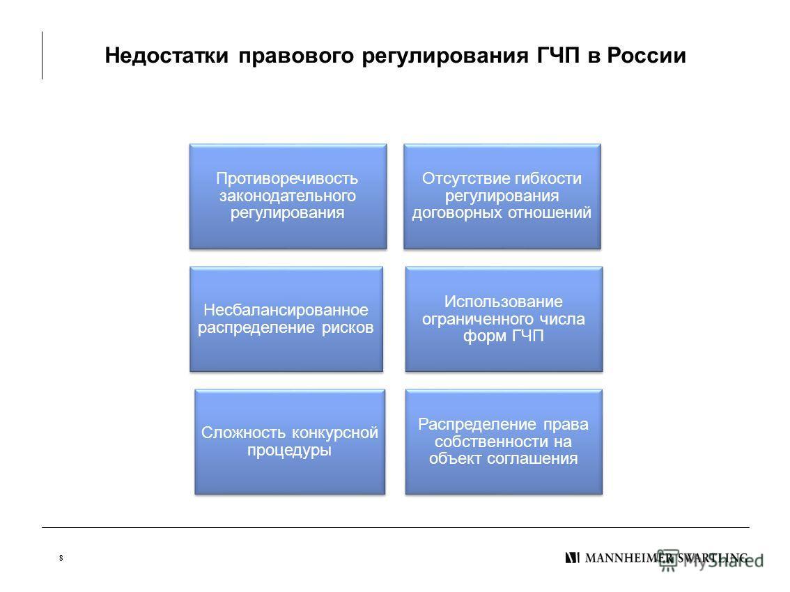 Недостатки правового регулирования ГЧП в России 8 Противоречивость законодательного регулирования Отсутствие гибкости регулирования договорных отношений Несбалансированное распределение рисков Использование ограниченного числа форм ГЧП Сложность конк
