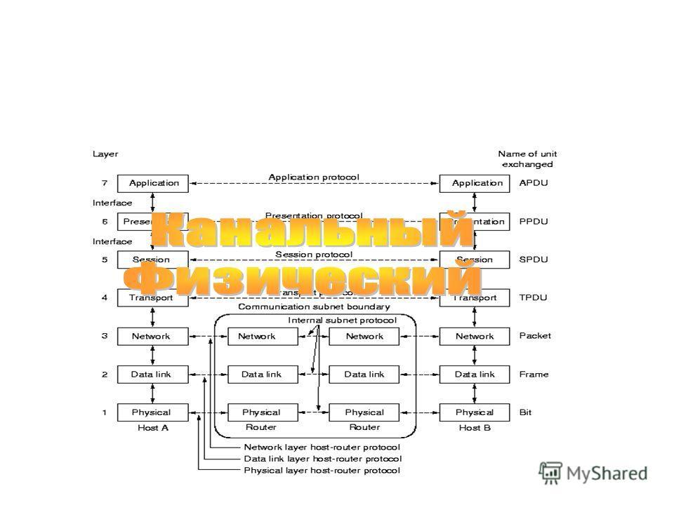 16 Эталонная модель OSI