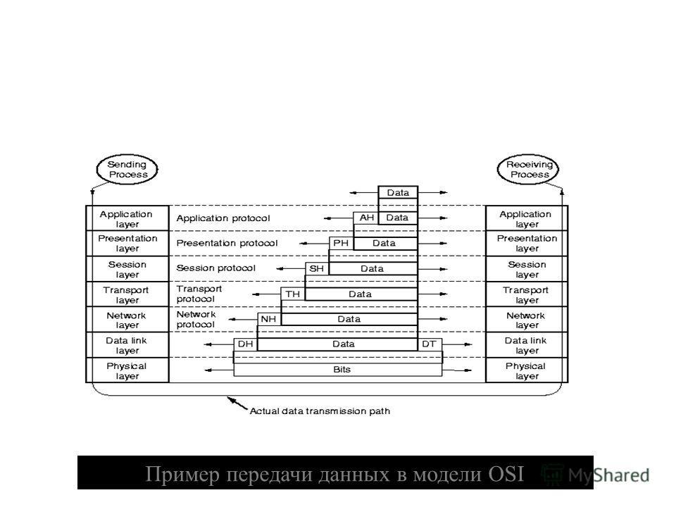 27 Пример передачи данных в модели OSI