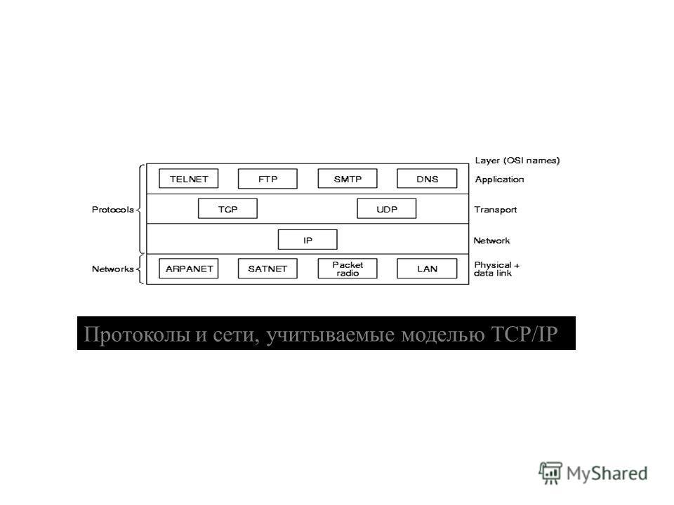 29 Протоколы и сети, учитываемые моделью TCP/IP