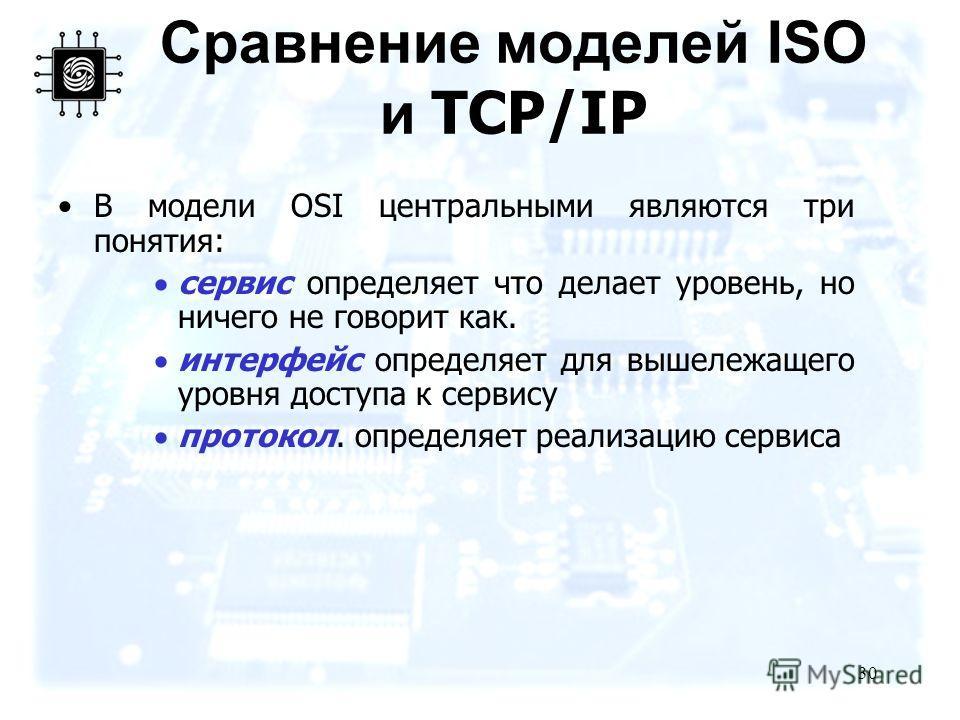 30 Сравнение моделей ISO и TCP/IP В модели OSI центральными являются три понятия: сервис определяет что делает уровень, но ничего не говорит как. интерфейс определяет для вышележащего уровня доступа к сервису протокол. определяет реализацию сервиса