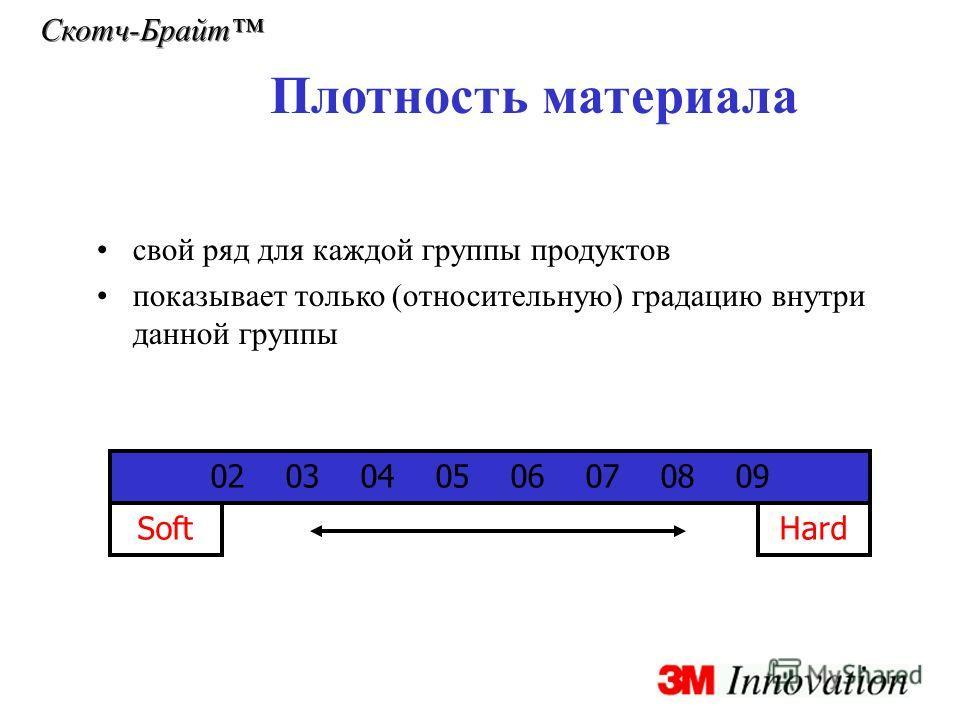 Скотч-Брайт Плотность материала свой ряд для каждой группы продуктов показывает только (относительную) градацию внутри данной группы 02 03 04 05 06 07 08 09 SoftHard