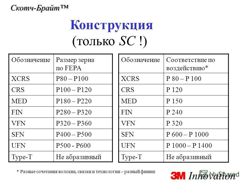 Скотч-Брайт Конструкция ОбозначениеРазмер зерна по FEPA XCRSP80 – P100 CRSP100 – P120 MEDP180 – P220 FINP280 – P320 VFNP320 – P360 SFNP400 – P500 UFNP500 - P600 Type-TНе абразивный ОбозначениеСоответствие по воздействию* XCRSP 80 – P 100 CRSP 120 MED