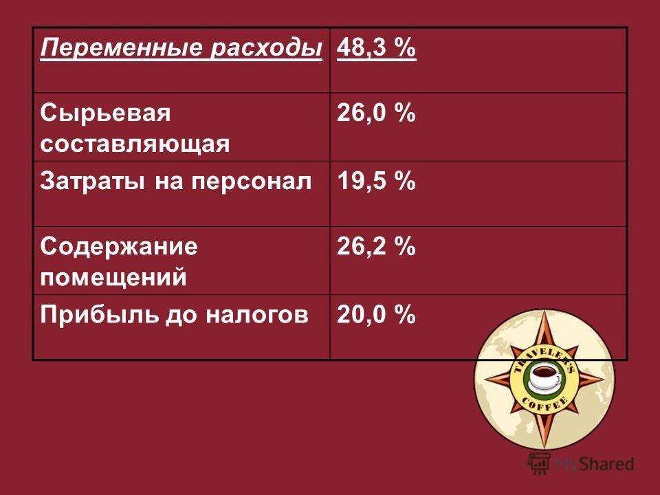 Переменные расходы48,3 % Сырьевая составляющая 26,0 % Затраты на персонал19,5 % Содержание помещений 26,2 % Прибыль до налогов20,0 %