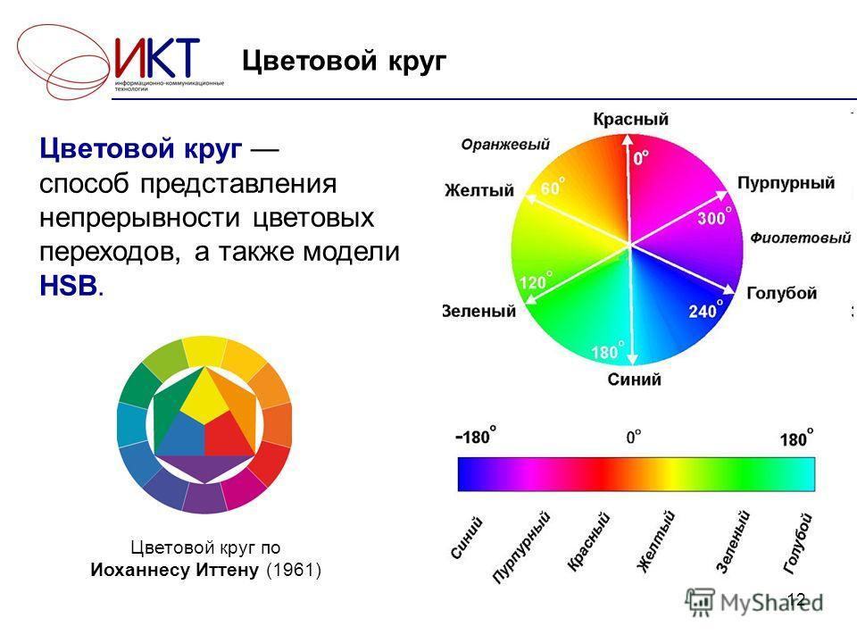 12 Цветовой круг Цветовой круг способ представления непрерывности цветовых переходов, а также модели HSB. Цветовой круг по Иоханнесу Иттену (1961)