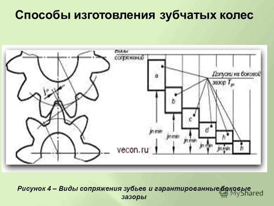 Способы изготовления зубчатых колес Рисунок 4 – Виды сопряжения зубьев и гарантированные боковые зазоры