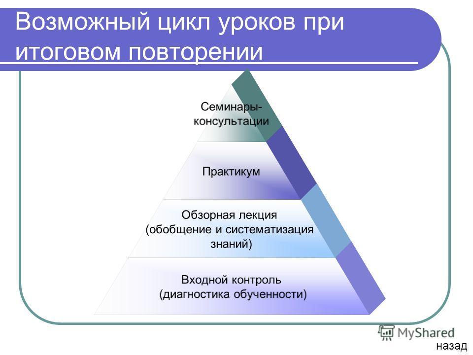 Возможный цикл уроков при итоговом повторении Семинары- консультации Практикум Обзорная лекция (обобщение и систематизация знаний) Входной контроль (диагностика обученности) назад