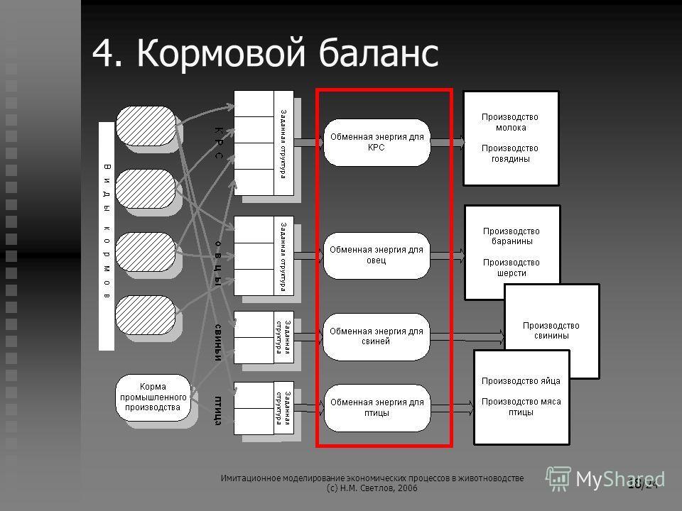Имитационное моделирование экономических процессов в животноводстве (с) Н.М. Светлов, 2006 18 /24 4. Кормовой баланс