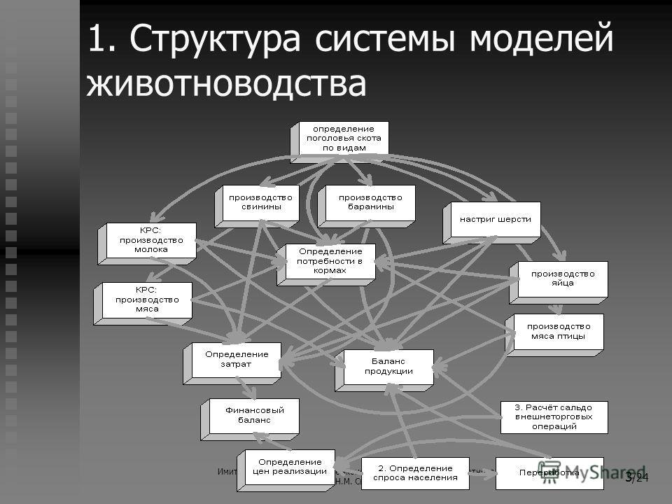 Имитационное моделирование экономических процессов в животноводстве (с) Н.М. Светлов, 2006 3 /24 1. Структура системы моделей животноводства