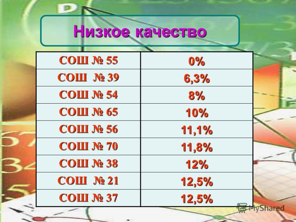 14 СОШ 55 0% СОШ 39 6,3% СОШ 54 8% СОШ 65 10% СОШ 56 11,1% СОШ 70 11,8% СОШ 38 12% СОШ 21 12,5% СОШ 37 12,5% Низкое качество