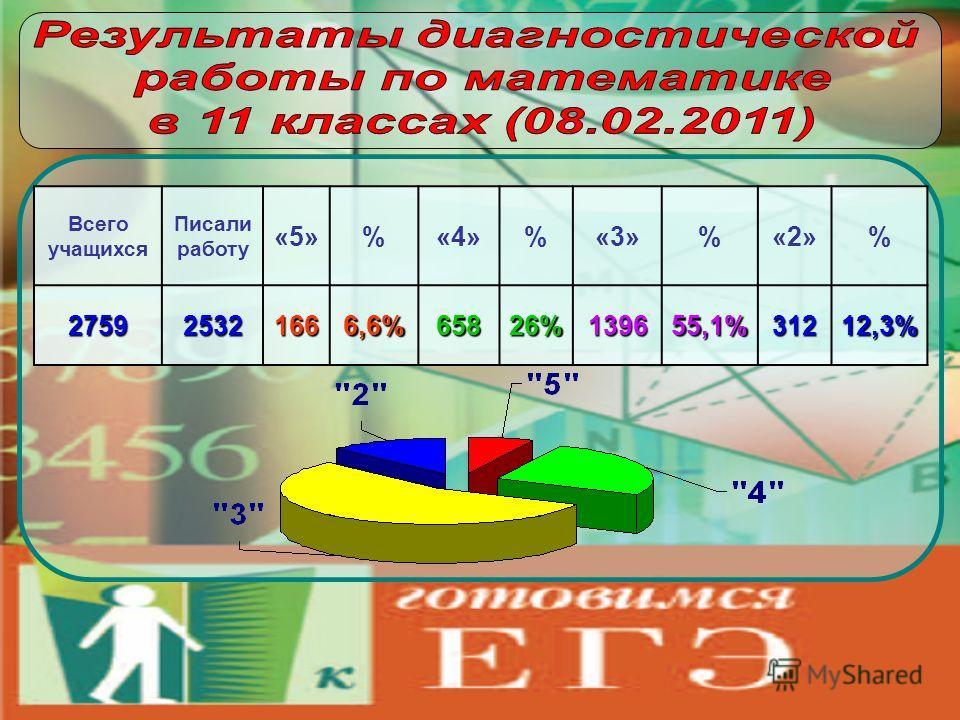 Всего учащихся Писали работу «5»%«4»%«3»%«2»%275925321666,6%65826%139655,1%31212,3%