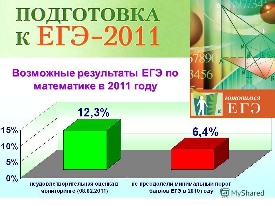 6 Возможные результаты ЕГЭ по математике в 2011 году