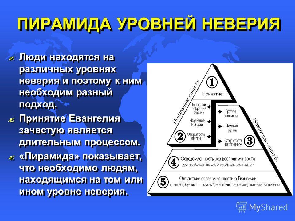 ПИРАМИДА УРОВНЕЙ НЕВЕРИЯ ? ? Люди находятся на различных уровнях неверия и поэтому к ним необходим разный подход. ? ? Принятие Евангелия зачастую является длительным процессом. ? ? «Пирамида» показывает, что необходимо людям, находящимся на том или и