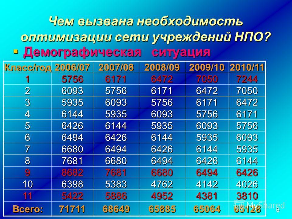 6 Чем вызвана необходимость оптимизации сети учреждений НПО? Демографическая ситуация Демографическая ситуация Класс/год2006/072007/082008/092009/102010/11 157566171647270507244 260935756617164727050 359356093575661716472 461445935609357566171 564266