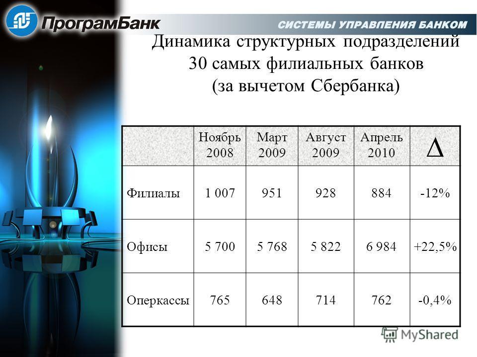 Динамика структурных подразделений 30 самых филиальных банков (за вычетом Сбербанка) Ноябрь 2008 Март 2009 Август 2009 Апрель 2010 Филиалы1 007951928884-12% Офисы5 7005 7685 8226 984+22,5% Оперкассы765648714762-0,4%