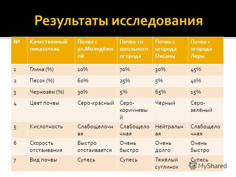 Качественный показатель Почва с ул.Молодёжн ой Почва со школьного огорода Почва с огорода Оксаны Почва с огорода Леры 1Глина (%)10%70%30%45% 2Песок (%)60%25%5%40% 3Чернозём (%)30%5%65%15% 4Цвет почвыСеро-красныйСеро- коричневы й ЧёрныйСеро- зелёный 5