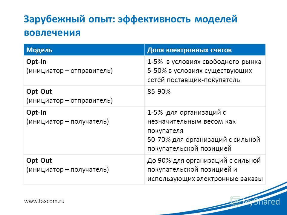 Зарубежный опыт: эффективность моделей вовлечения www.taxcom.ru МодельДоля электронных счетов Opt-In (инициатор – отправитель) 1-5% в условиях свободного рынка 5-50% в условиях существующих сетей поставщик-покупатель Opt-Out (инициатор – отправитель)