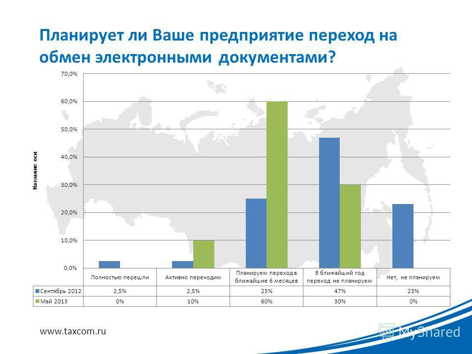 Планирует ли Ваше предприятие переход на обмен электронными документами? www.taxcom.ru