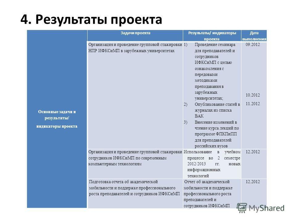 Основные задачи и результаты/ индикаторы проекта Задачи проекта Результаты/ индикаторы проекта Дата выполнения Организация и проведение групповой стажировки НПР ИФКСиМП в зарубежных университетах 1)Проведение семинара для преподавателей и сотрудников