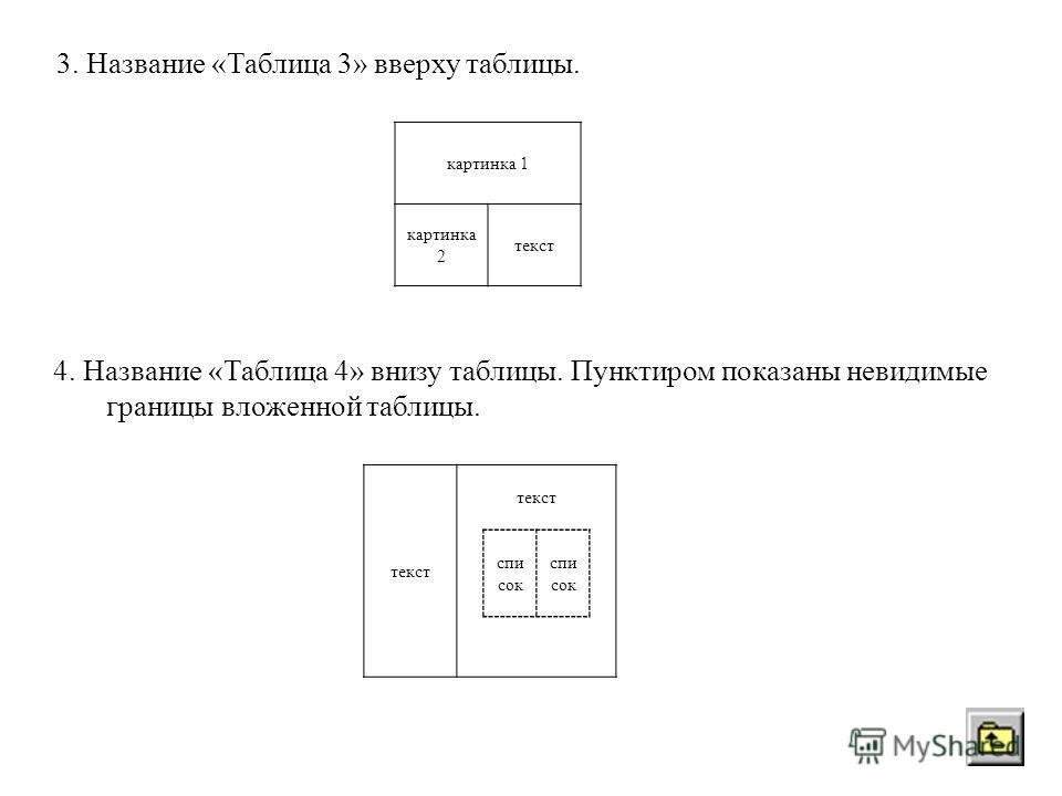 3. Название «Таблица 3» вверху таблицы. картинка 1 картинка 2 текст 4. Название «Таблица 4» внизу таблицы. Пунктиром показаны невидимые границы вложенной таблицы. текст спи сок