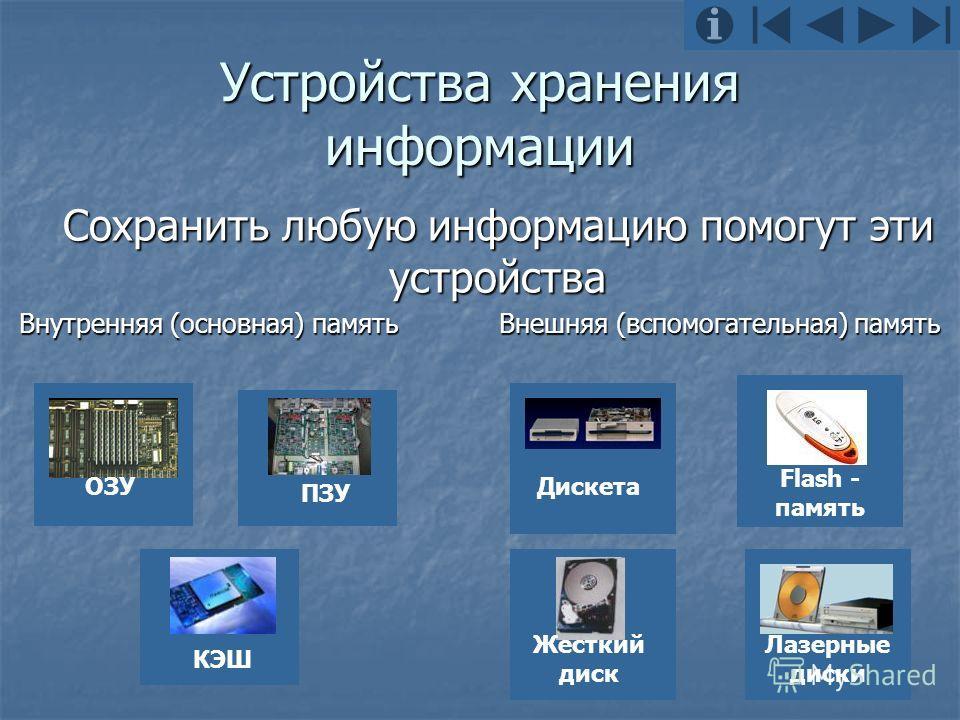 Устройства хранения информации Сохранить любую информацию помогут эти устройства Внутренняя (основная) память Внешняя (вспомогательная) память Жесткий диск Дискета Лазерные диски Flash - память ОЗУПЗУ КЭШ