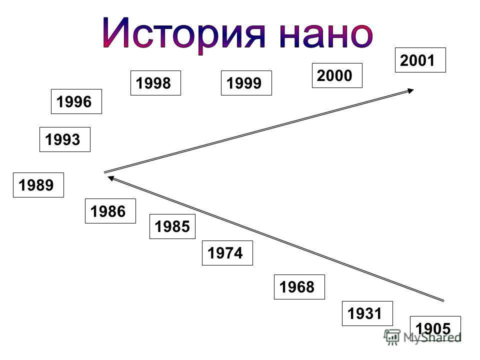 1905 1931 1968 1974 1985 1986 1989 1993 1996 19981999 2000 2001