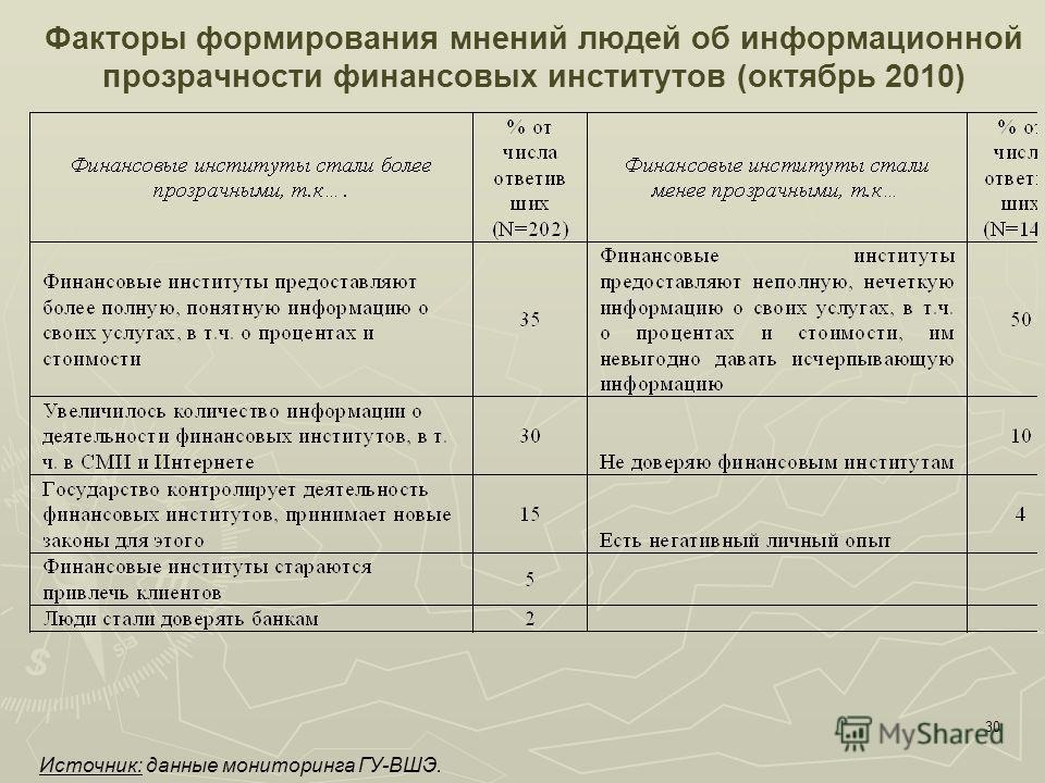 30 Факторы формирования мнений людей об информационной прозрачности финансовых институтов (октябрь 2010) Источник: данные мониторинга ГУ-ВШЭ.