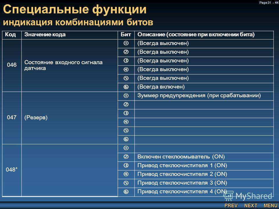 PREV NEXT MENU Page 31 - 44 КодЗначение кодаБитОписание (состояние при включении бита) 046 Состояние входного сигнала датчика (Всегда выключен) (Всегда выключен) (Всегда выключен) (Всегда выключен) (Всегда выключен) (Всегда включен) 047(Резерв) Зумме