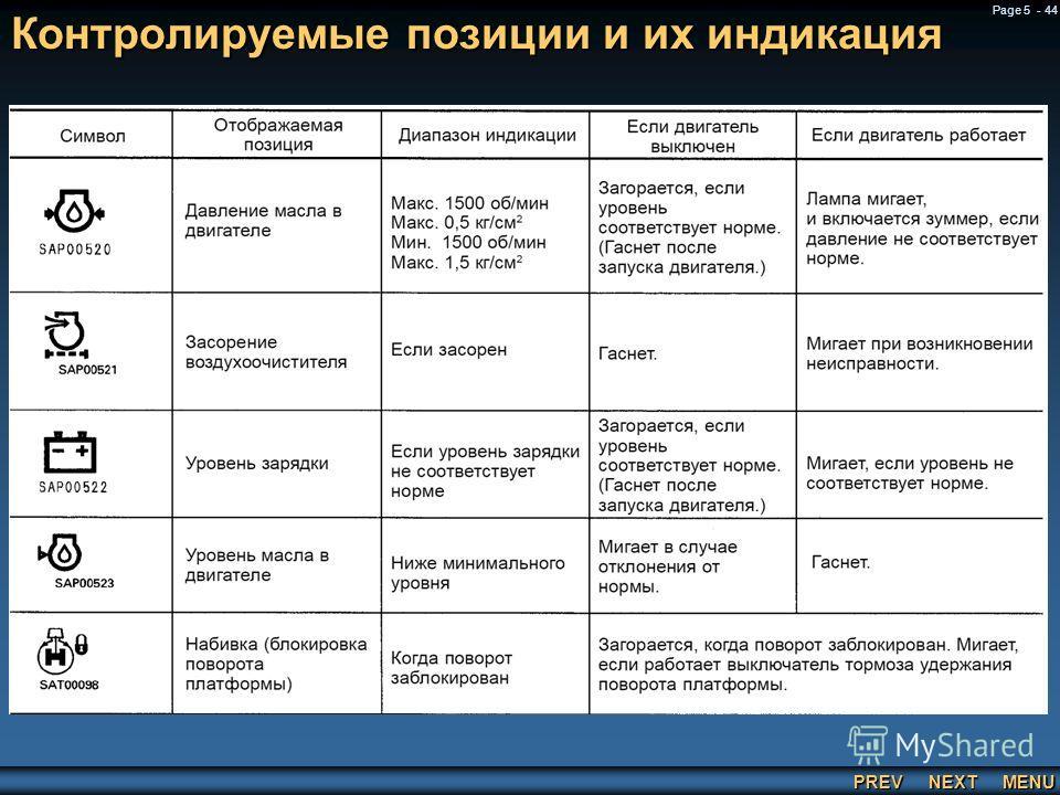 PREV NEXT MENU Page 5 - 44 Контролируемые позиции и их индикация