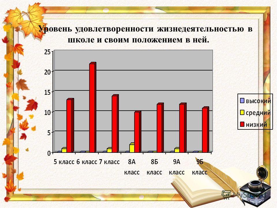 Уровень удовлетворенности жизнедеятельностью в школе и своим положением в ней.