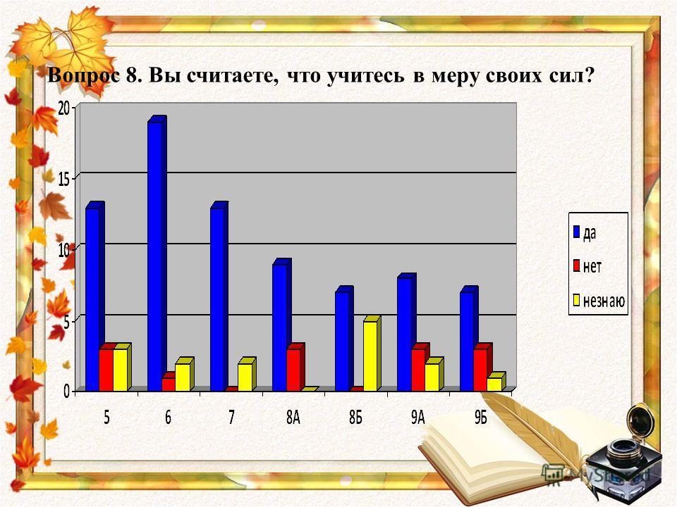 Вопрос 8. Вы считаете, что учитесь в меру своих сил?