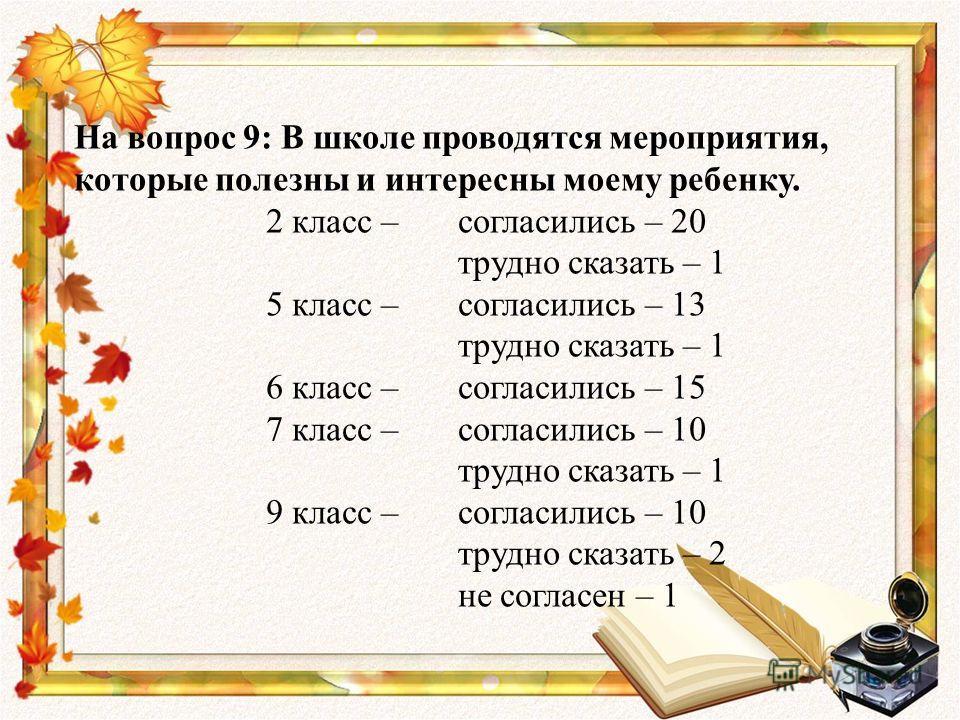 На вопрос 9: В школе проводятся мероприятия, которые полезны и интересны моему ребенку. 2 класс – согласились – 20 трудно сказать – 1 5 класс – согласились – 13 трудно сказать – 1 6 класс – согласились – 15 7 класс – согласились – 10 трудно сказать –