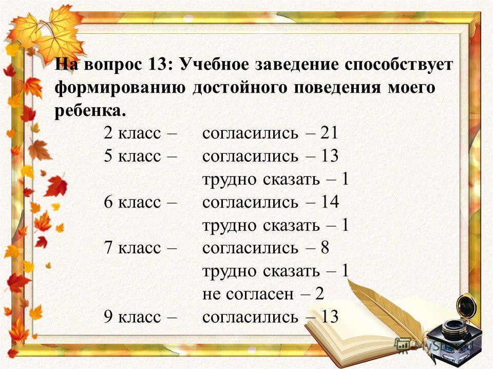 На вопрос 13: Учебное заведение способствует формированию достойного поведения моего ребенка. 2 класс – согласились – 21 5 класс – согласились – 13 трудно сказать – 1 6 класс – согласились – 14 трудно сказать – 1 7 класс – согласились – 8 трудно сказ