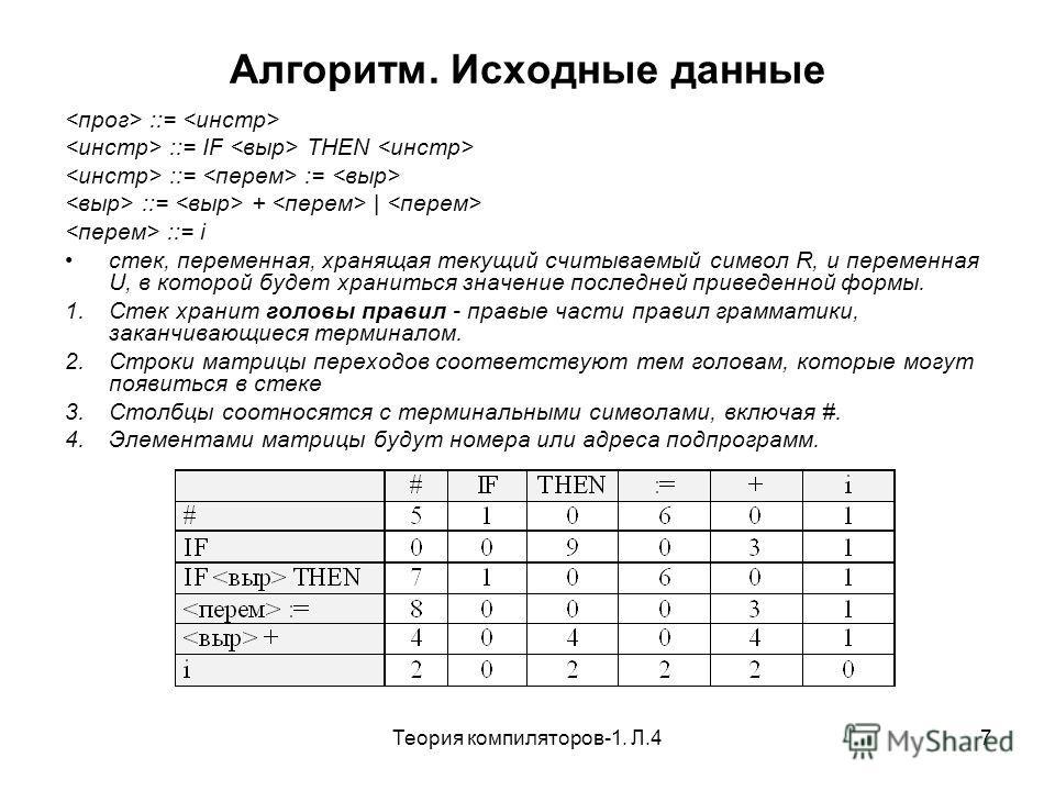 Теория компиляторов-1. Л.47 Алгоритм. Исходные данные ::= ::= IF THEN ::= := ::= + | ::= i стек, переменная, хранящая текущий считываемый символ R, и переменная U, в которой будет храниться значение последней приведенной формы. 1.Стек хранит головы п
