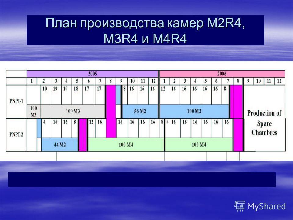 План производства камер M2R4, M3R4 и M4R4