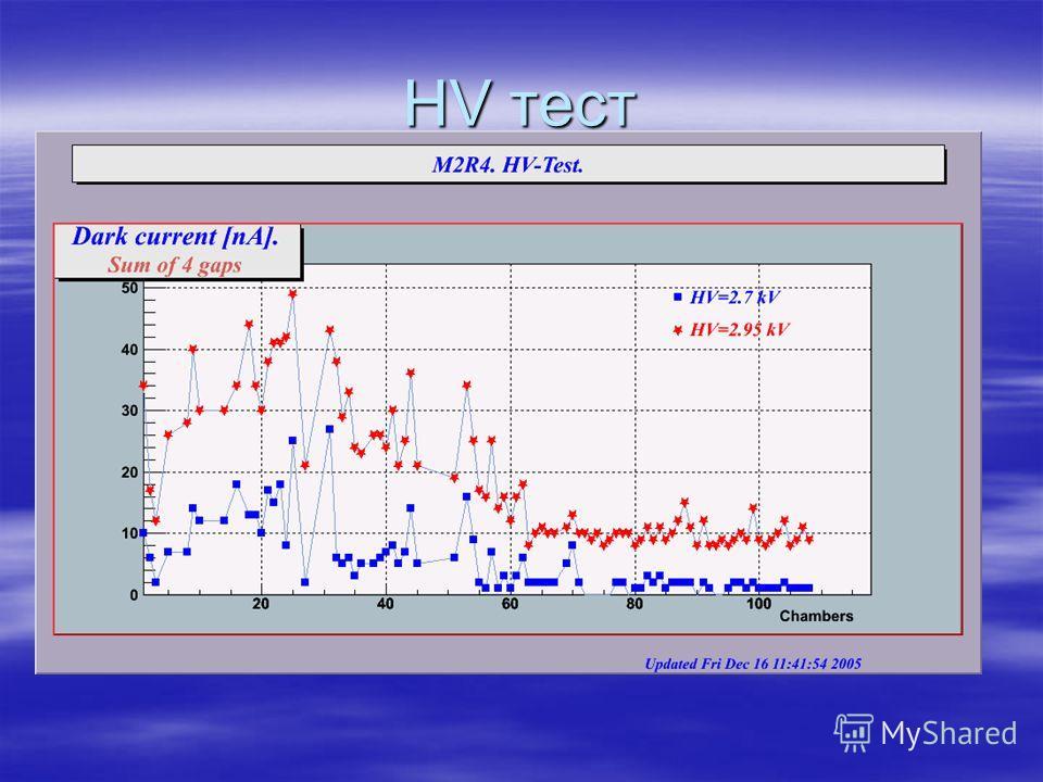 HV тест