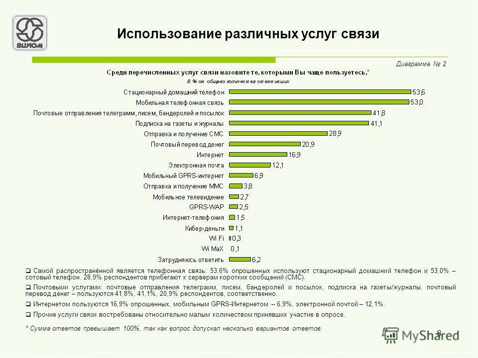 8 Использование различных услуг связи Диаграмма 2 Самой распространённой является телефонная связь: 53,6% опрошенных используют стационарный домашний телефон и 53,0% – сотовый телефон. 28,9% респондентов прибегают к серверам коротких сообщений (СМС).