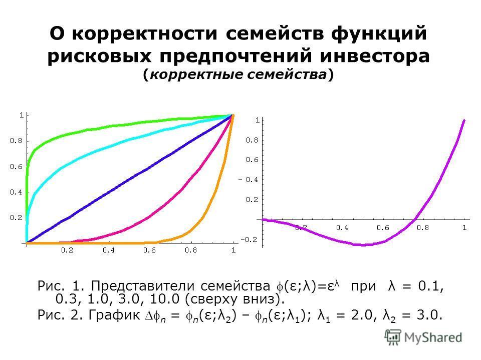 О корректности семейств функций рисковых предпочтений инвестора (корректные семейства) Рис. 1. Представители семейства (ε;λ)=ε λ при λ = 0.1, 0.3, 1.0, 3.0, 10.0 (сверху вниз). Рис. 2. График n = n (ε;λ 2 ) – n (ε;λ 1 ); λ 1 = 2.0, λ 2 = 3.0.