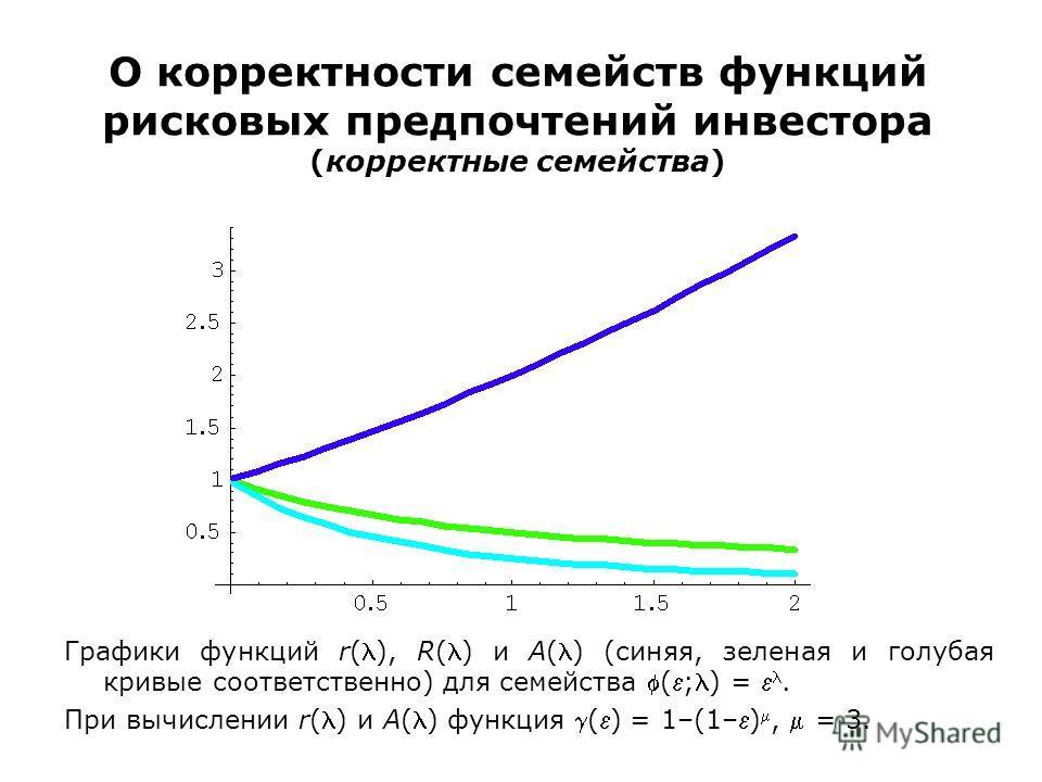 О корректности семейств функций рисковых предпочтений инвестора (корректные семейства) Графики функций r(), R() и A() (синяя, зеленая и голубая кривые соответственно) для семейства (;) =. При вычислении r() и A() функция () = 1–(1–), = 3.