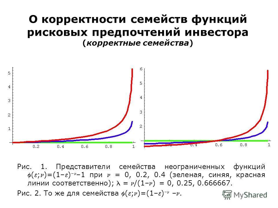 О корректности семейств функций рисковых предпочтений инвестора (корректные семейства) Рис. 1. Представители семейства неограниченных функций(;)=(1–) – –1 при = 0, 0.2, 0.4 (зеленая, синяя, красная линии соответственно); = /(1–) = 0, 0.25, 0.666667.