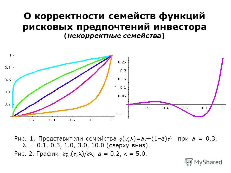 О корректности семейств функций рисковых предпочтений инвестора (некорректные семейства) Рис. 1. Представители семейства (;)=a+(1–a) при a = 0.3, = 0.1, 0.3, 1.0, 3.0, 10.0 (сверху вниз). Рис. 2. График n (;)/; a = 0.2, = 5.0.