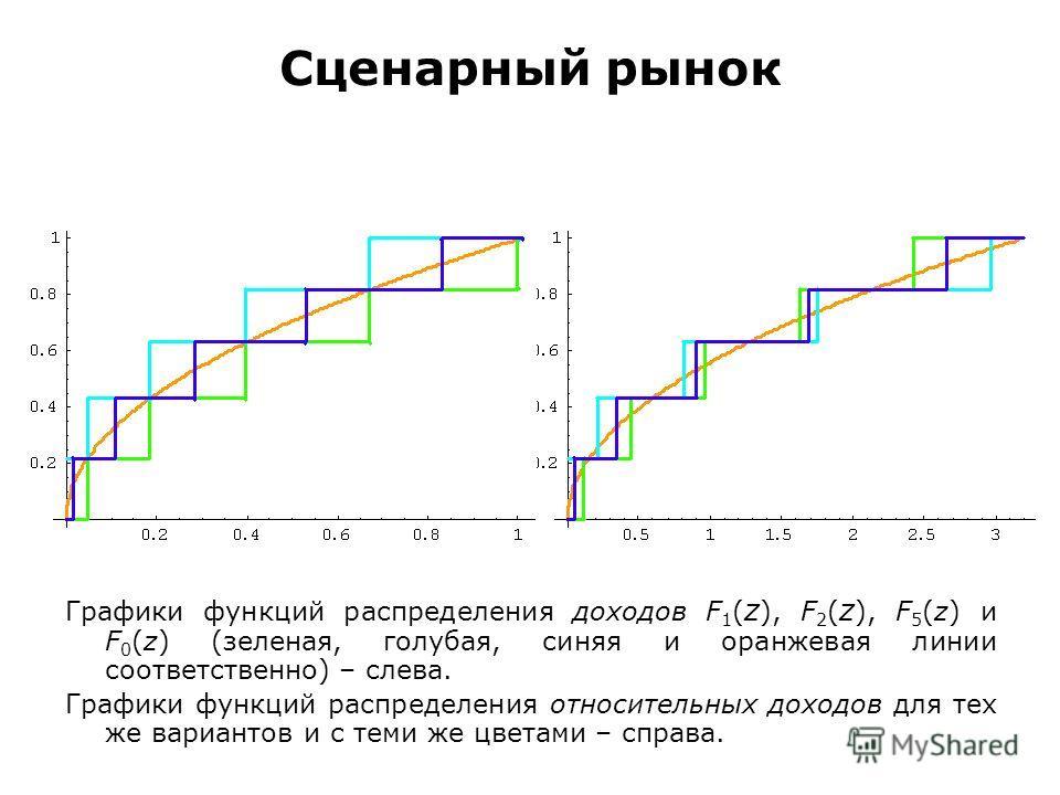 Сценарный рынок Графики функций распределения доходов F 1 ( z ), F 2 ( z ), F 5 (z) и F 0 (z) (зеленая, голубая, синяя и оранжевая линии соответственно) – слева. Графики функций распределения относительных доходов для тех же вариантов и с теми же цве