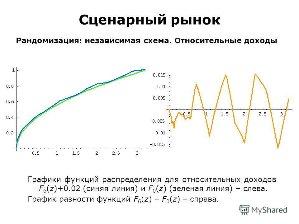 Сценарный рынок Рандомизация: независимая схема. Относительные доходы Графики функций распределения для относительных доходов F 6 (z)+0.02 (синяя линия) и F 0 (z) (зеленая линия) – слева. График разности функций F 6 (z) – F 0 (z) – справа.