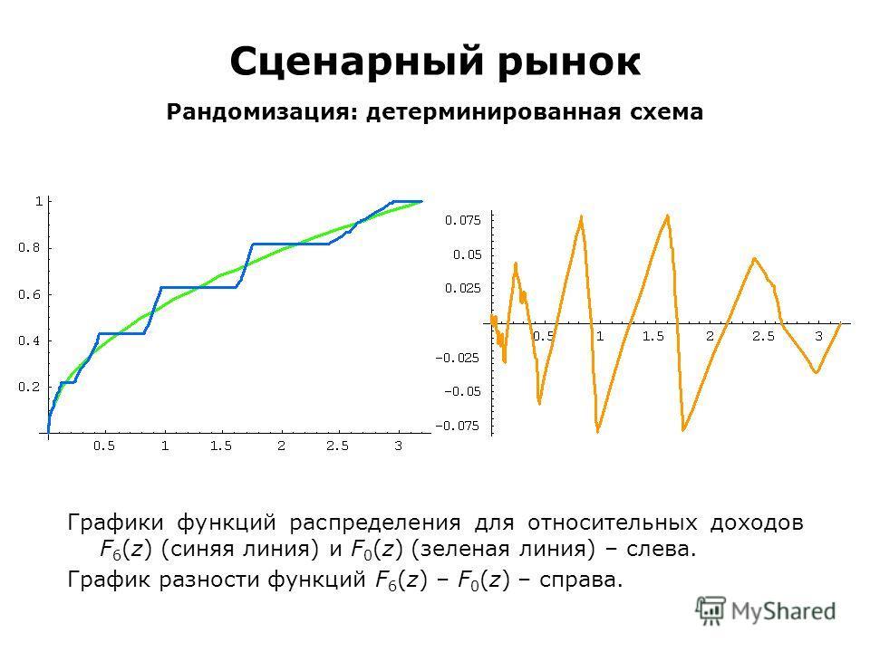 Сценарный рынок Рандомизация: детерминированная схема Графики функций распределения для относительных доходов F 6 (z) (синяя линия) и F 0 (z) (зеленая линия) – слева. График разности функций F 6 (z) – F 0 (z) – справа.
